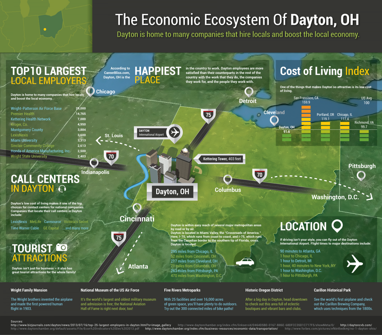 The Economic Ecosystem of Dayton, OH Infographic