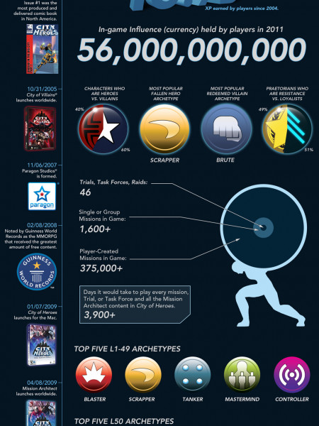 City of Heroes Infographic
