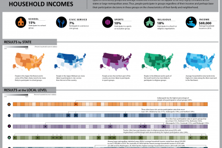 Civic Participation and Household Incomes Infographic