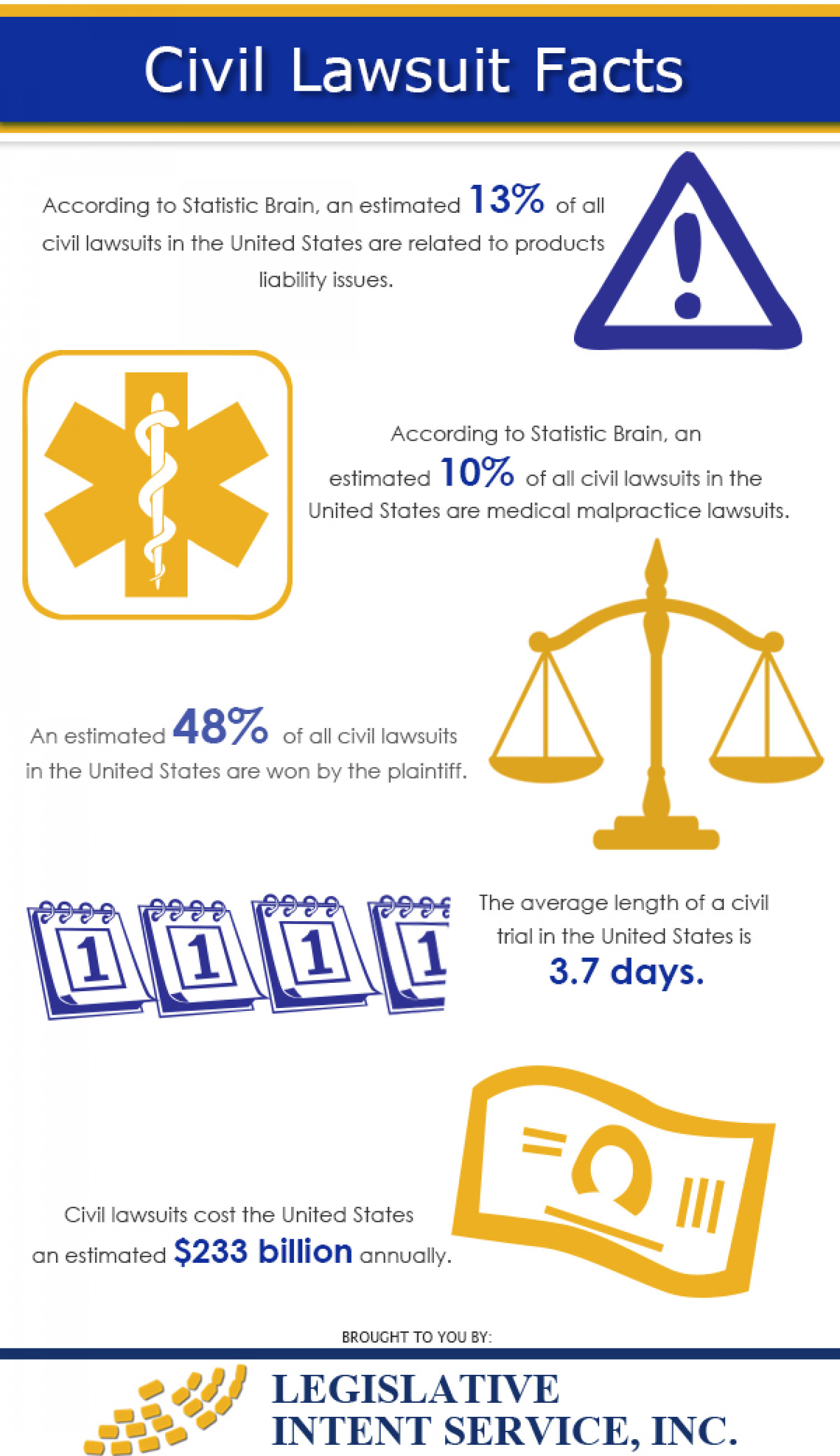 Civil Lawsuit Facts Infographic