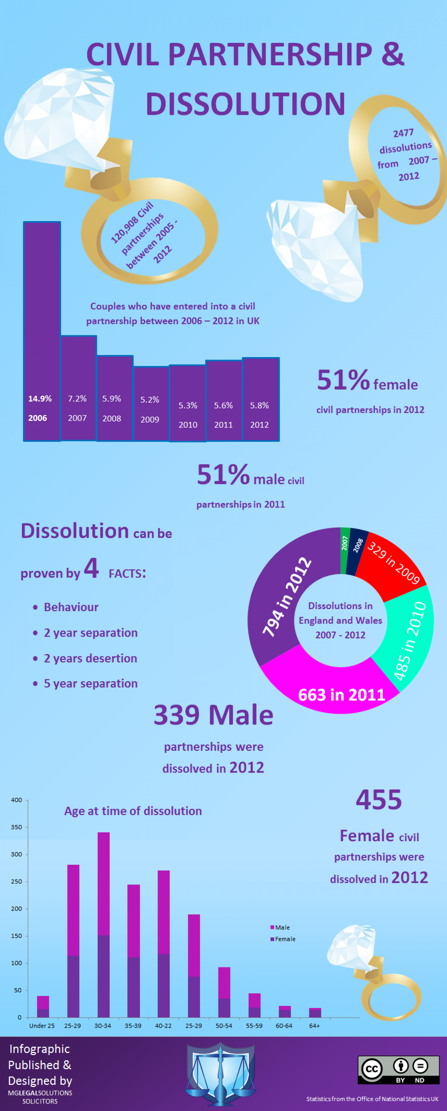 Civil Partnerships & Dissolution Statistics  Infographic