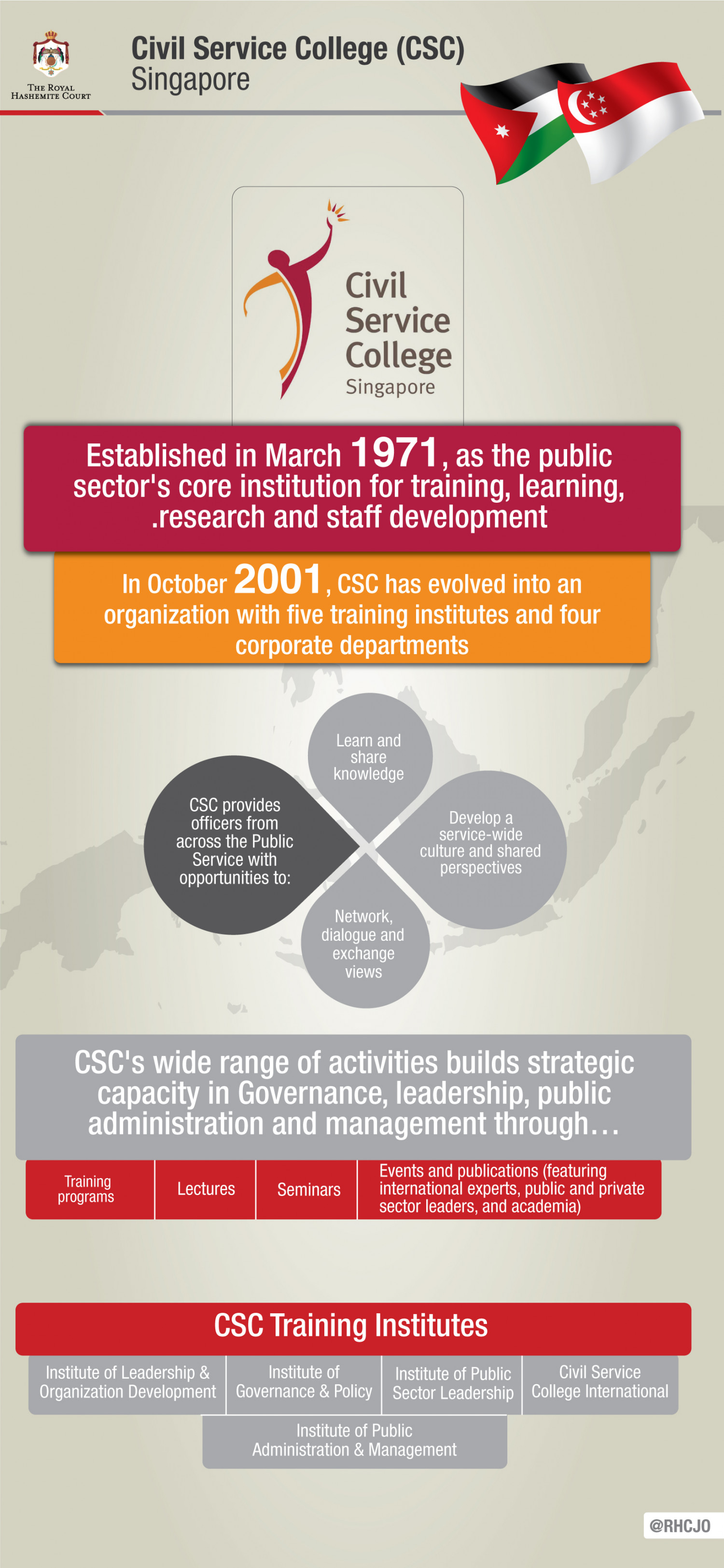 Civil Service College (CSC) - Singapore  Infographic