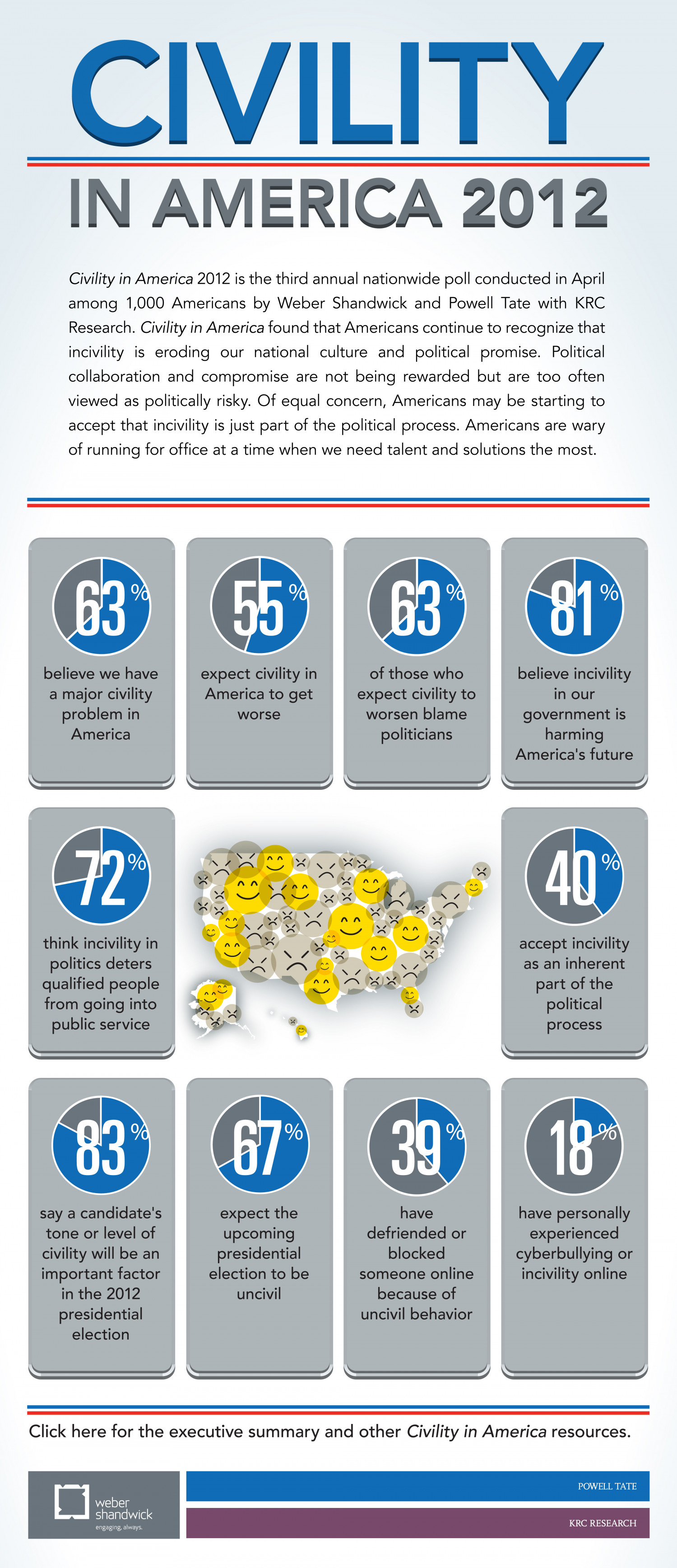 Civility In America 2012  Infographic