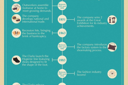 Clarks Shoes: Leaving Footprints Around the World Infographic