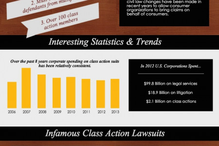Class Action Lawsuits in the United States Infographic