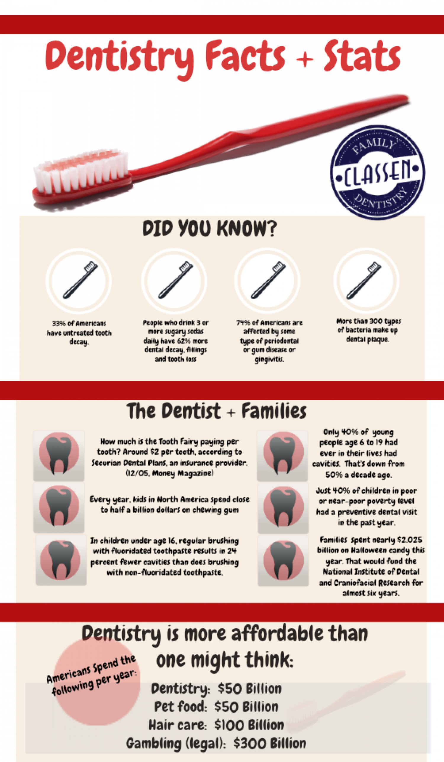 Classen Family Dentistry Infographic