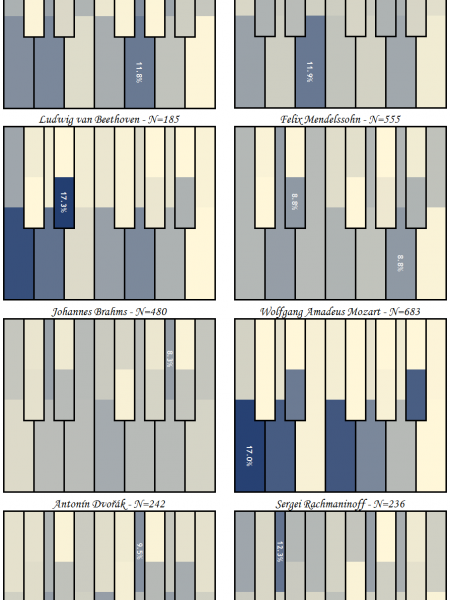 Classical Composers' Favorite Keys Infographic
