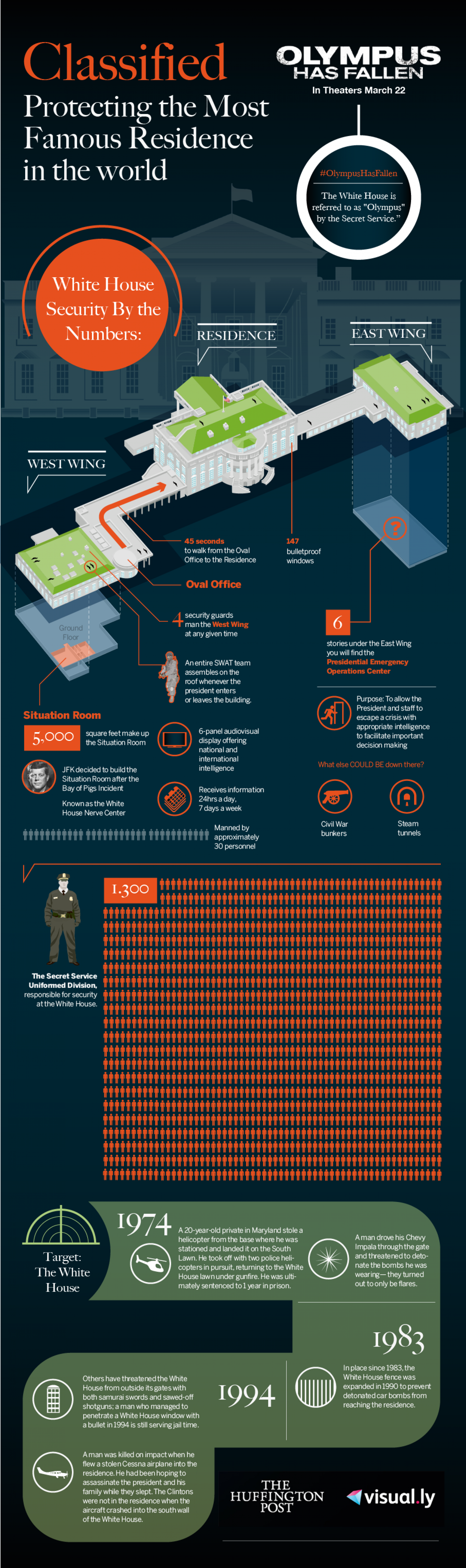 Classified: Protecting the Most Famous Residence in the World Infographic