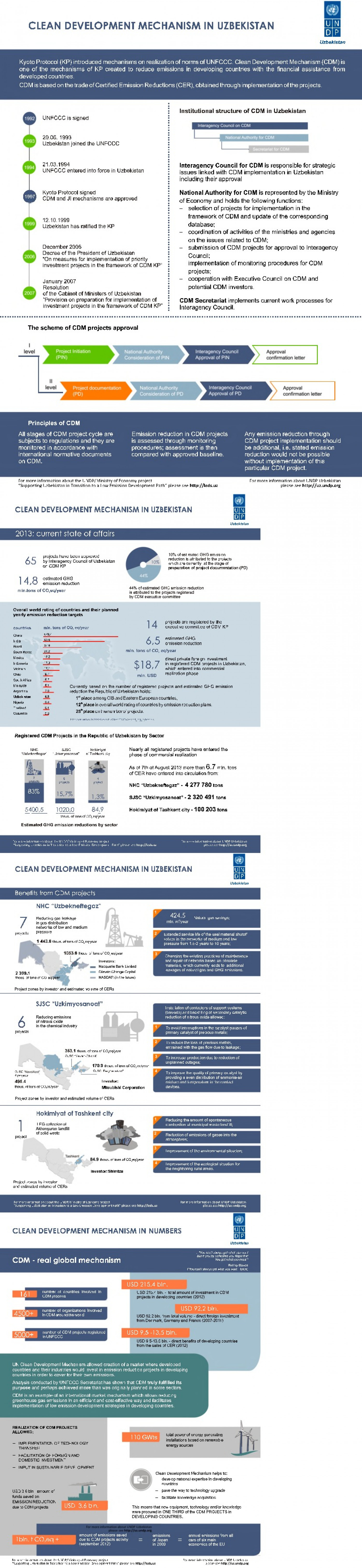 Clean development mechanism in numbers Infographic