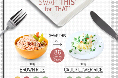 Clean Eating - Swap 'This' For 'That' Infographic