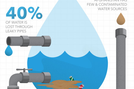 Clean Water in Afghanistan Infographic