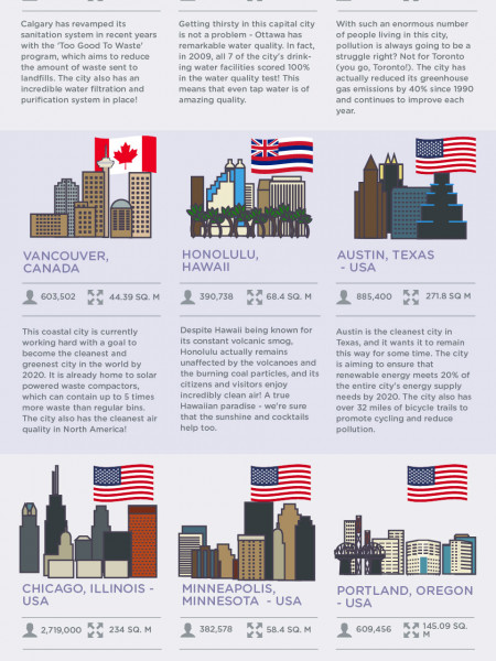 Cleanest Cities Around The World Infographic