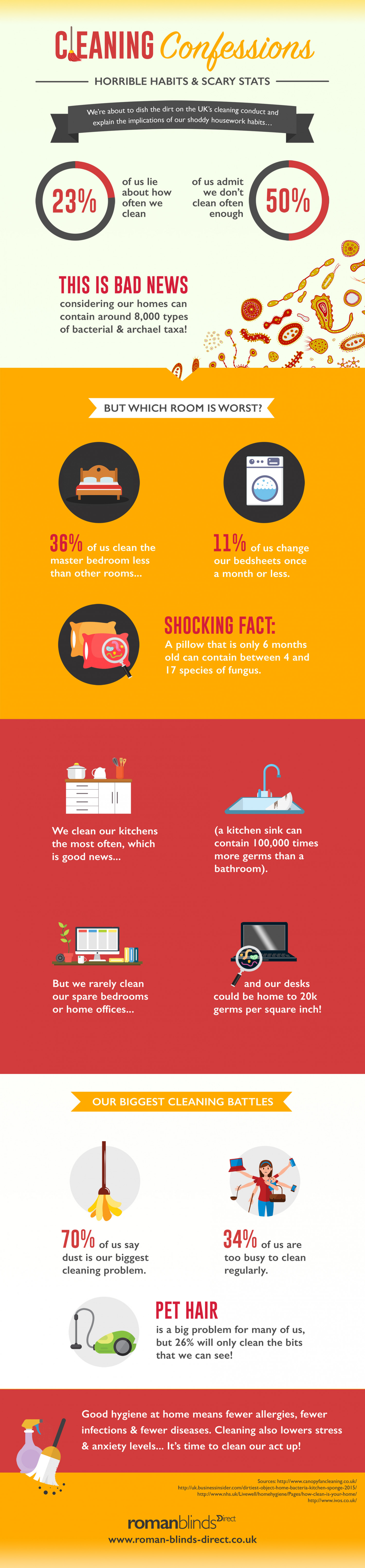 Cleaning Confessions: How Clean Is Your Home? Infographic