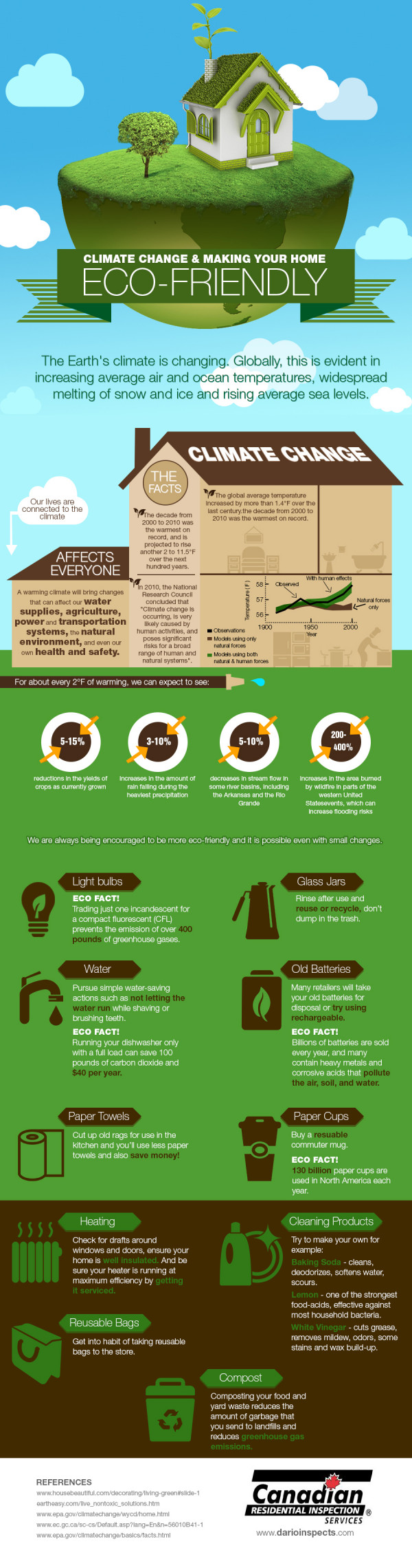 Climate Change â Can We Help? An Infographic