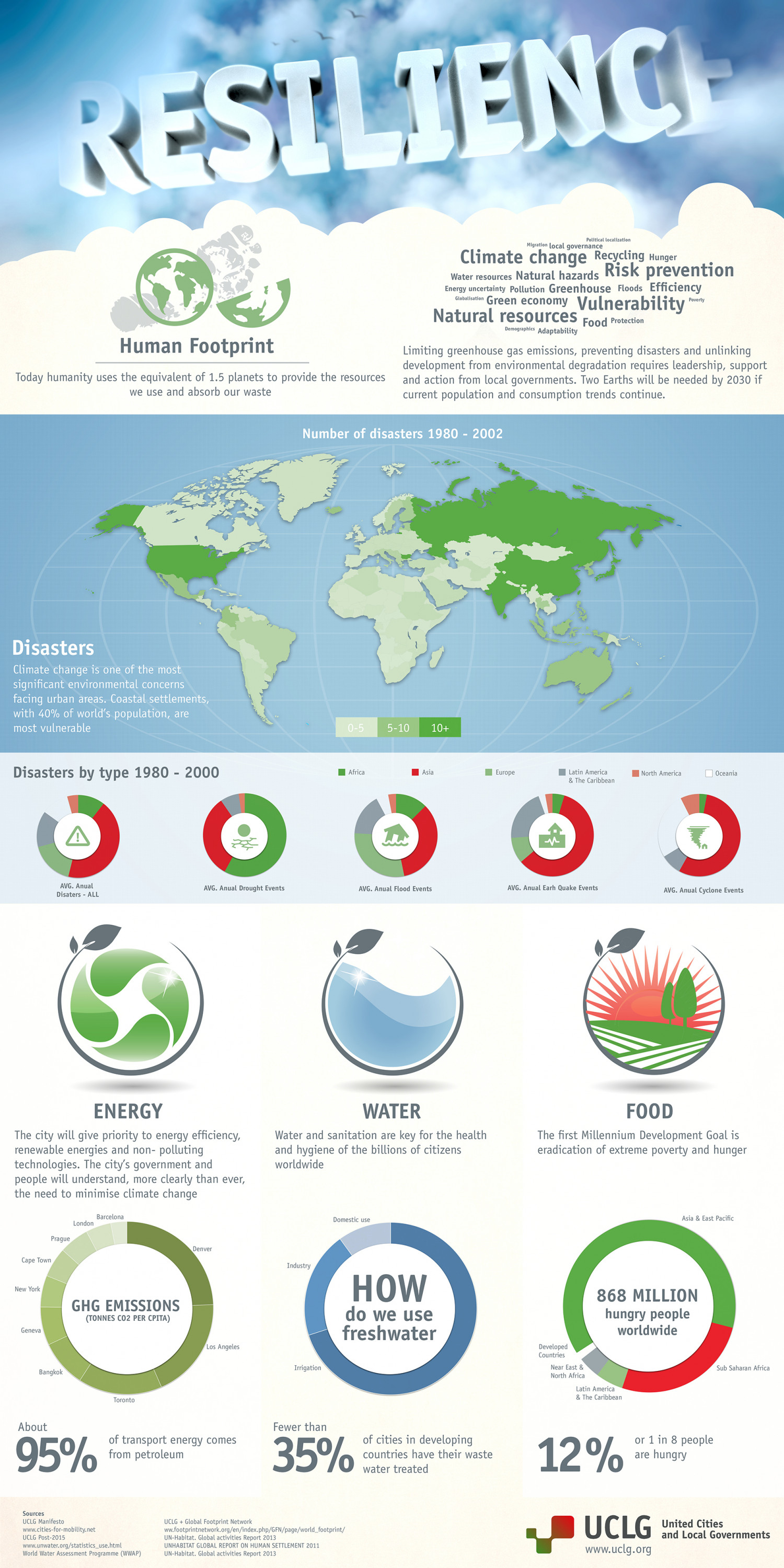 Climate Change - The City of 2030 Infographic