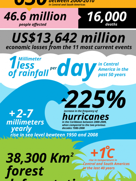 Climatic Events in Numbers Infographic