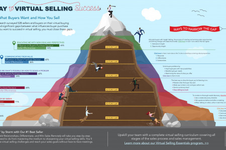 Climb Your Way to Virtual Selling Success Infographic
