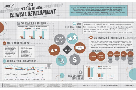 Clinical Development Year in Review (2013) Infographic