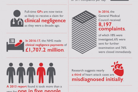 Clinical Negligence: Facts and Figures Infographic