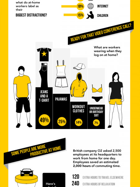 Clocking in from the Couch Infographic