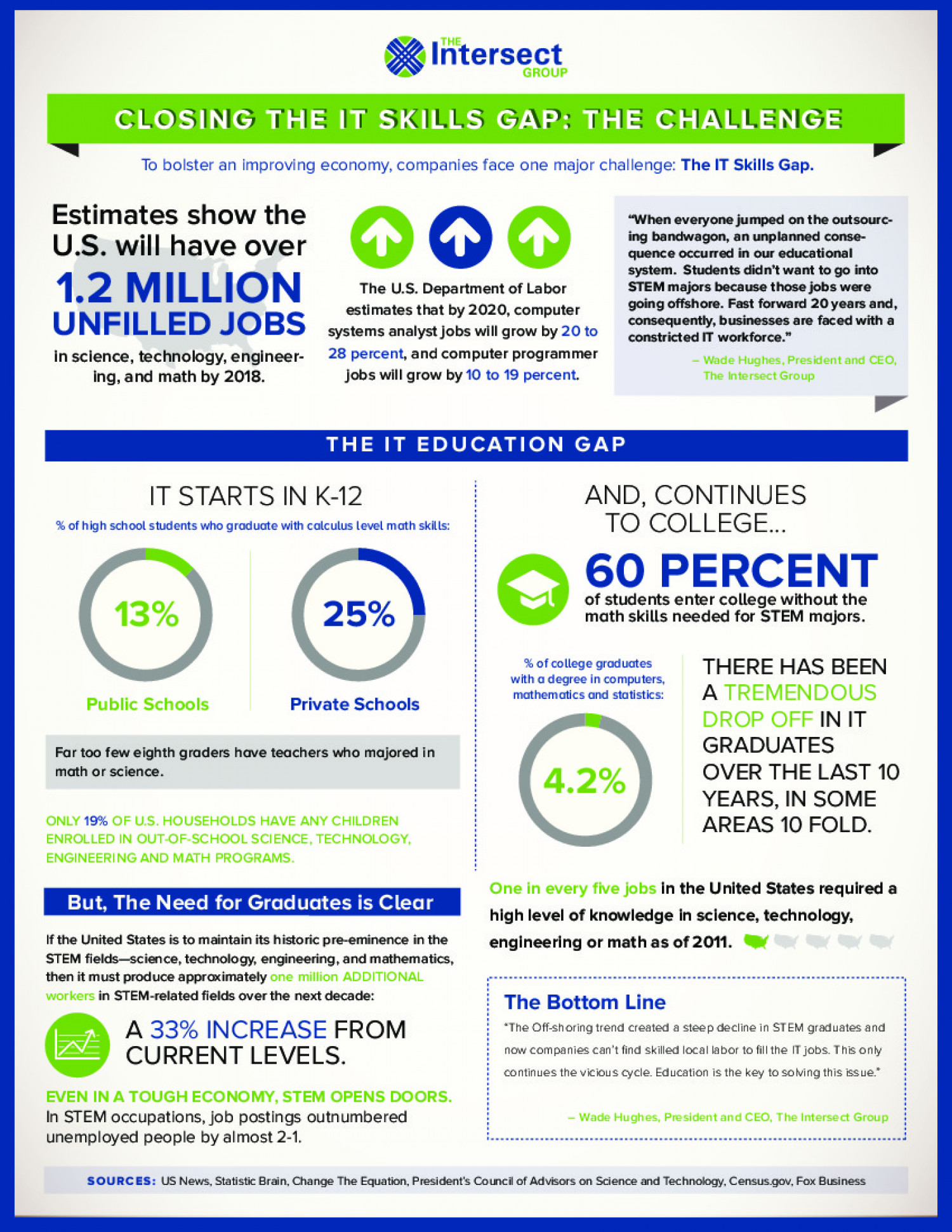 Closing the IT Skills Gap: The Challenge Infographic