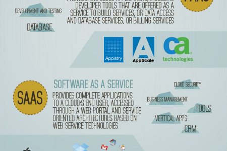 Cloud 101 Infographic