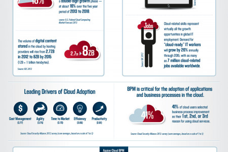 Cloud BPM Infographic