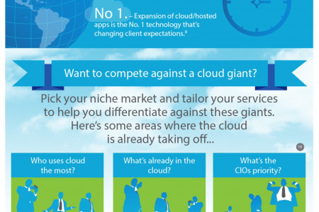 Cloud Can't Wait Infographic