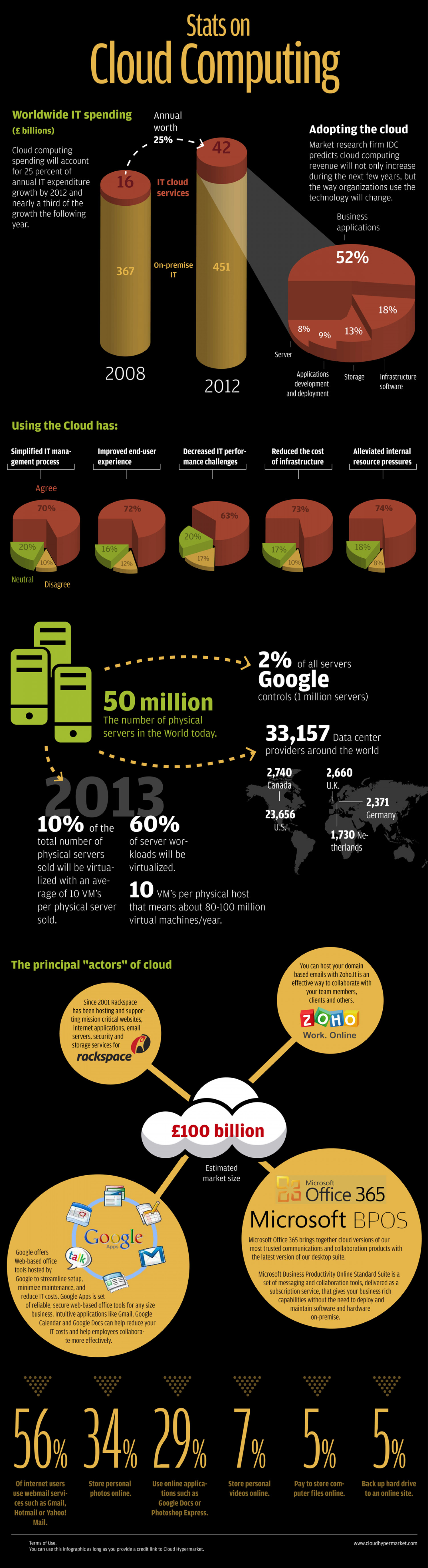 Cloud Computing 101 Infographic
