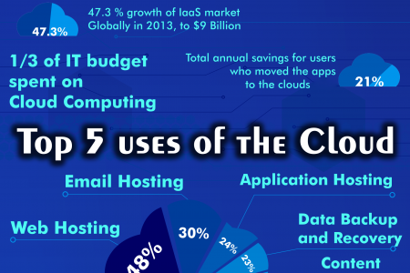 Cloud Computing: An Overview  Infographic