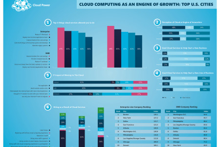 Cloud Computing as an Engine of Growth Infographic