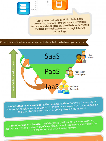 Cloud Computing: Basic Concepts Infographic