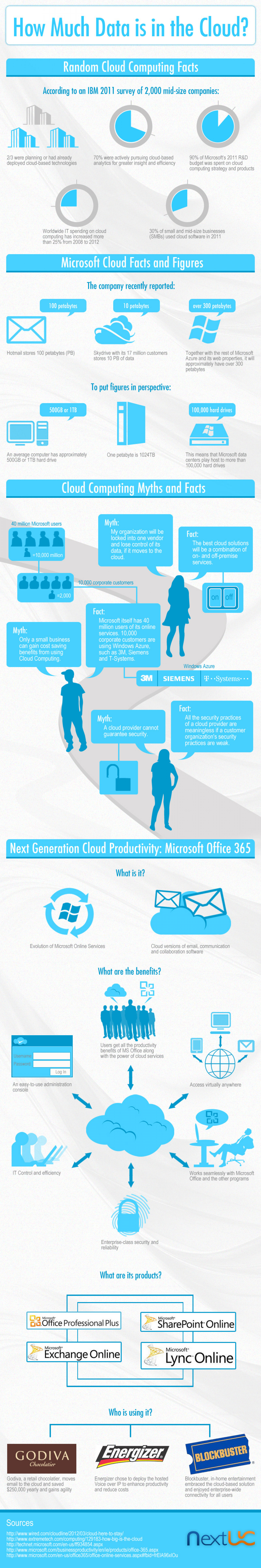 Cloud Computing Facts Infographic