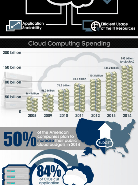 Cloud Computing: Facts and Predictions 2014 Infographic