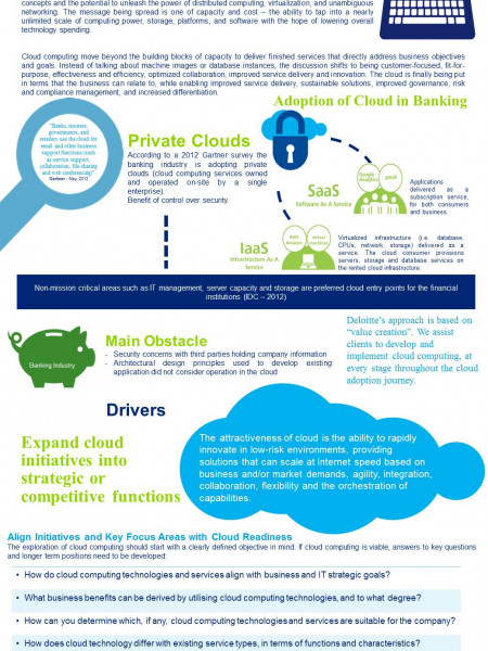 Cloud Computing in Banking Infographic