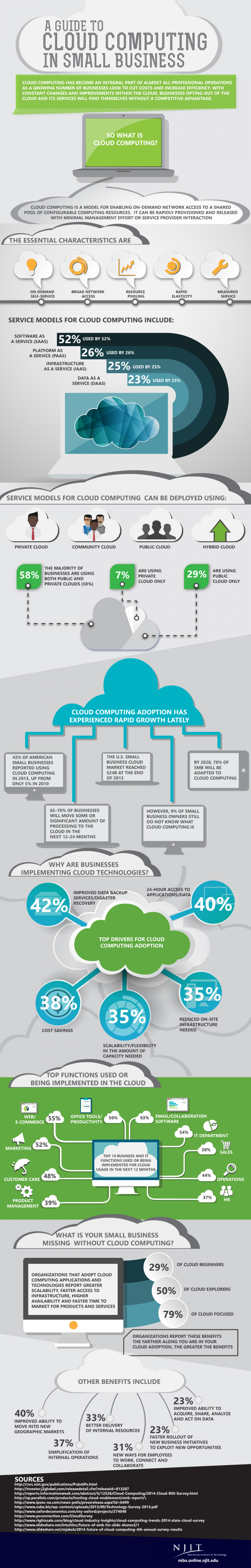 cloud computing in small organization essay Cloud computing cloud computing is the use of computing resources (hardware and software) that are delivered as a service over a network (typically the internet) the name comes from the use of a cloud-shaped symbol as an abstraction for the complex infrastructure it contains in system diagrams.