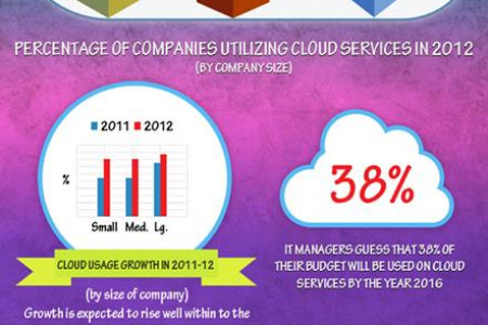 Cloud Computing Now Charging Infographic