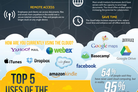 Cloud Computing: Overview of the Cloud Infographic