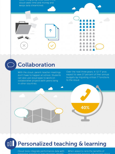 Cloud Computing Takes K-12 to New Heights Infographic