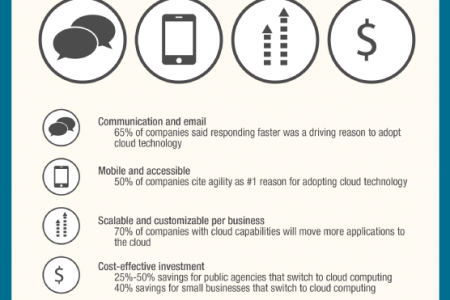 Cloud Computing: Technology of Tomorrow Infographic
