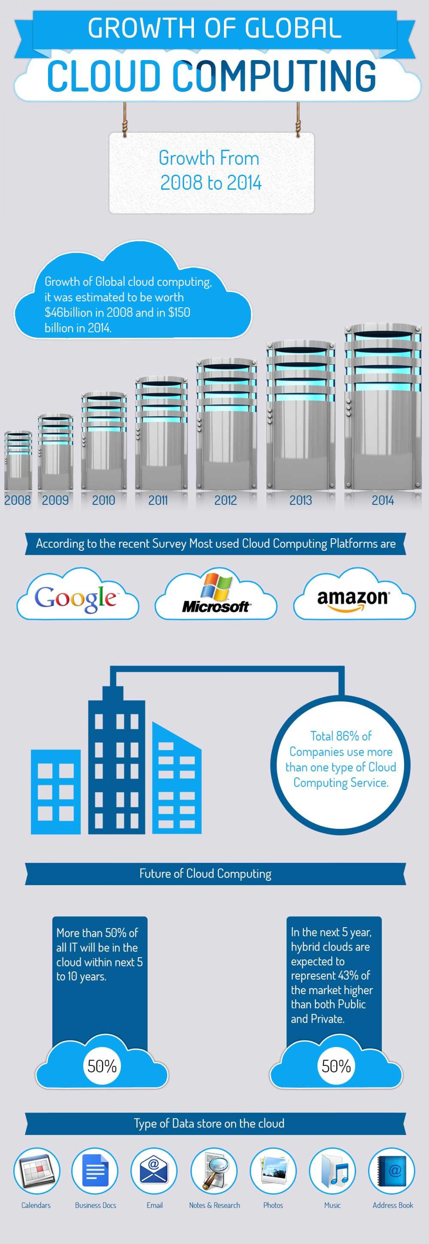 Growth of Global Cloud Computing Infographic