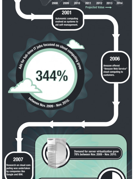 Cloud Computing-Historical Look Infographic