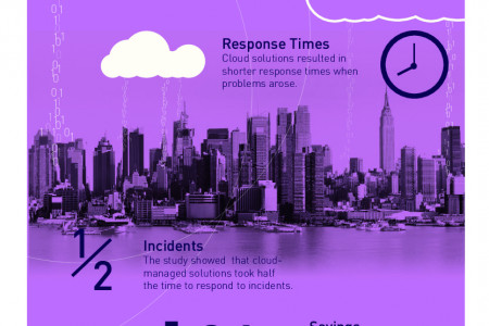 Cloud Delivery Effectiveness Infographic