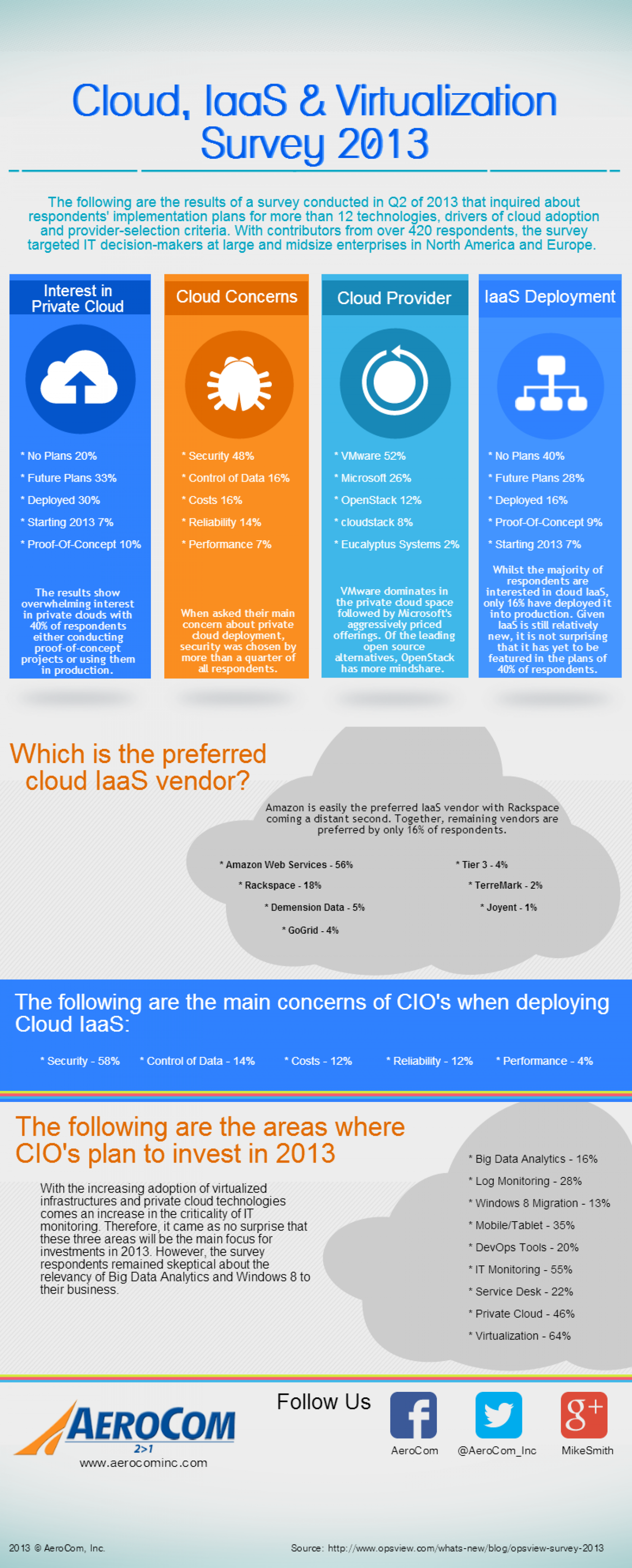 Cloud, IaaS & Virtualization Survey 2013 Infographic