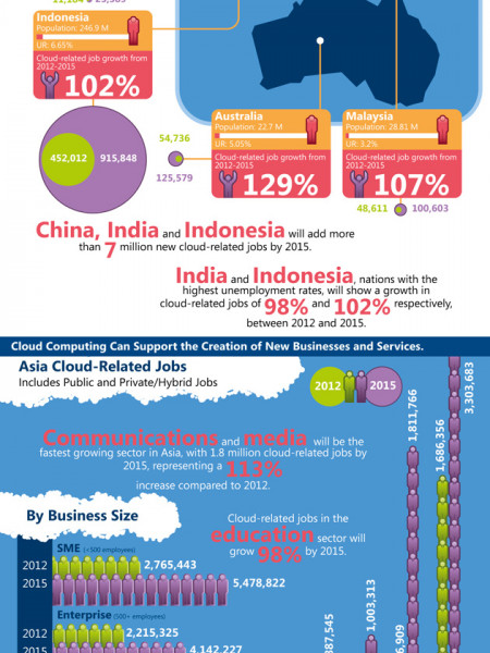 Cloud Infographic: Cloud Computing's Role In Job Creation Infographic