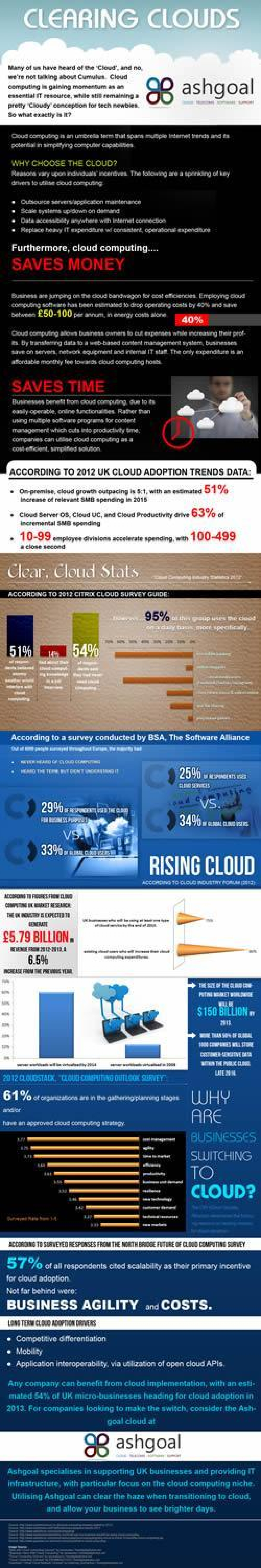 Clearing Clouds Infographic
