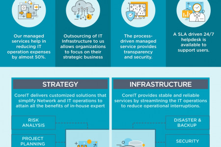 Cloud Infrastructure Services Infographic