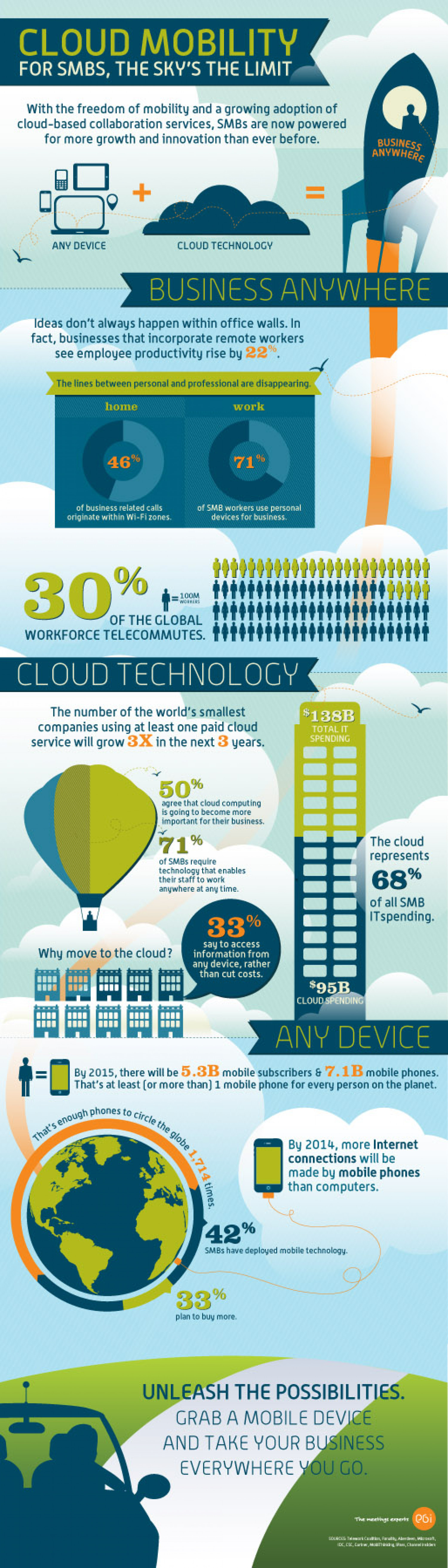 Cloud Mobility = Power for SMBs Infographic