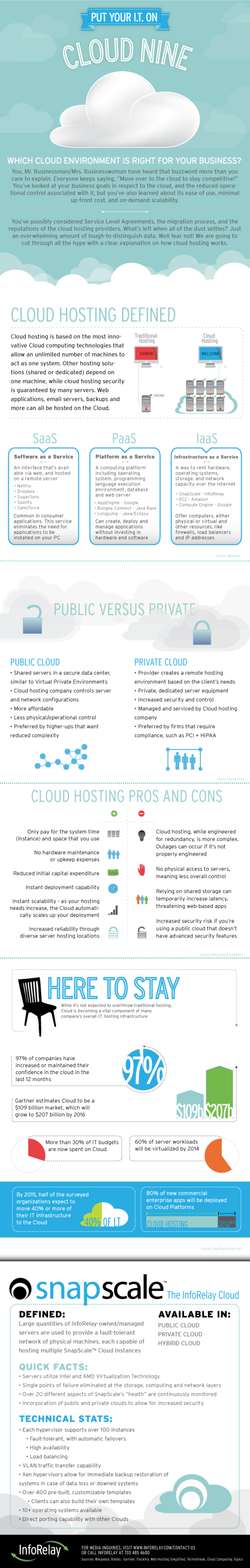 Cloud Nine Infographic