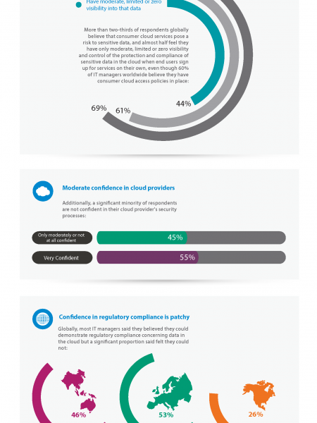 Cloud Security Infographic